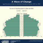 Crece la población de 65 años