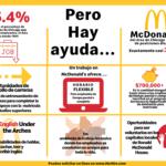 Restaurantes McDonald's en Chicago esperan contratar unos 2,822 empleados este verano